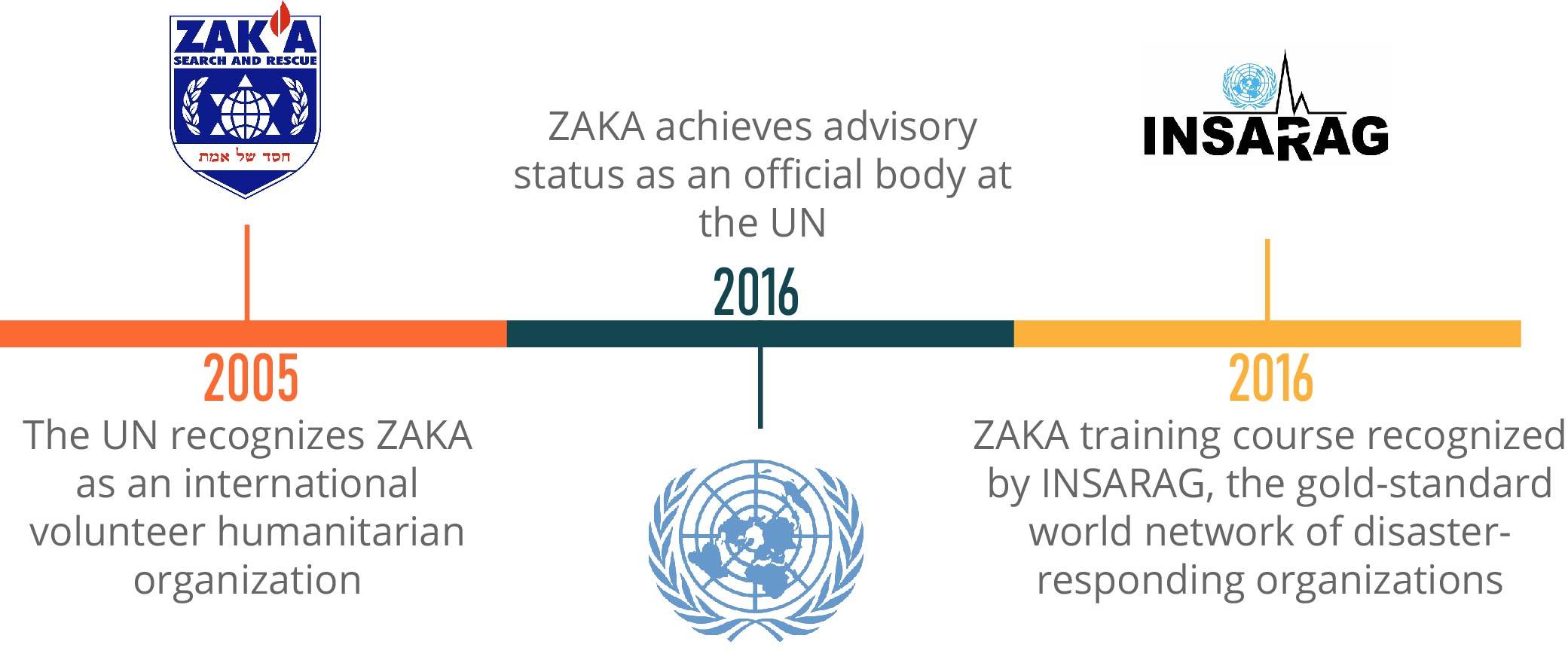 Zaka Timeline